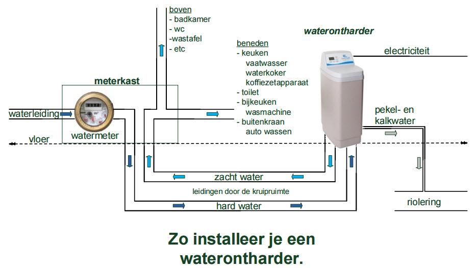 Installatieschema waterontharder